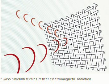 SwissShieldFabric-ReflectRadioWavesDiagram Radio Waves Diagram on transverse wave, radio frequency, mechanical wave, visible spectrum, terahertz radiation, transmission medium, dipole antenna, electromagnetic spectrum, atmospheric wave, longitudinal wave,