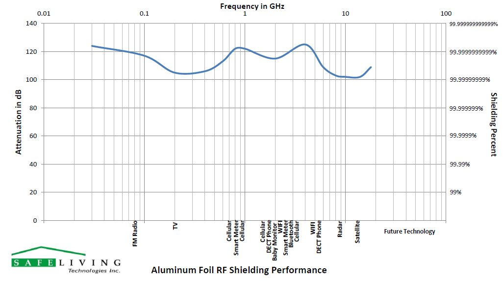 Aluminum Rf Shielding Foil For Rf Shielding Protection
